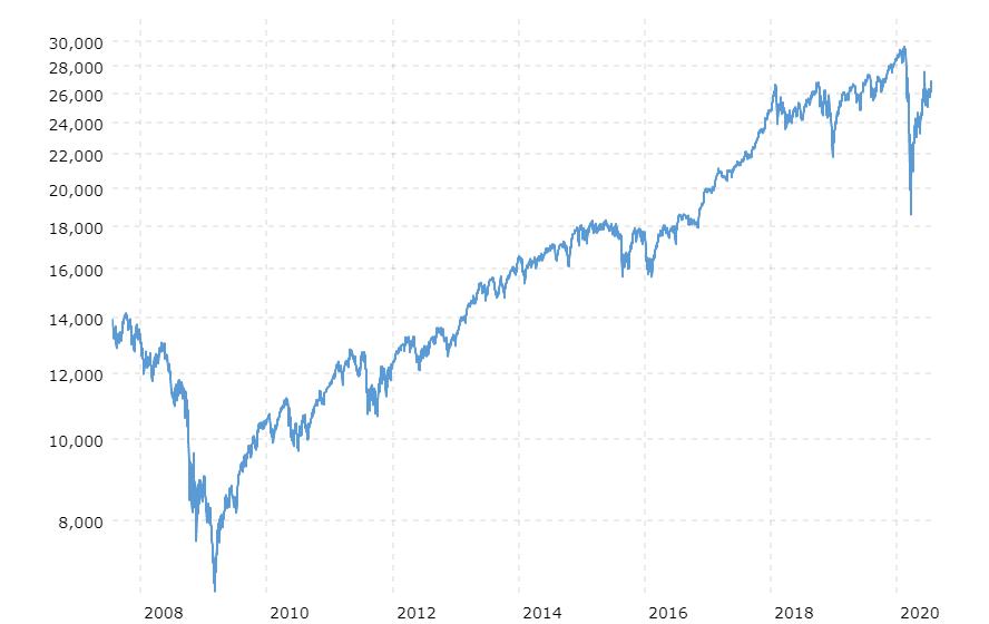 dow jones industrial average last 10 years